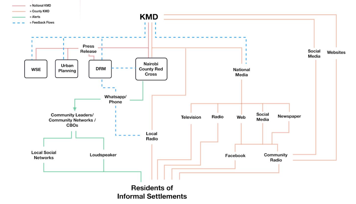NBO Information Ecosystem