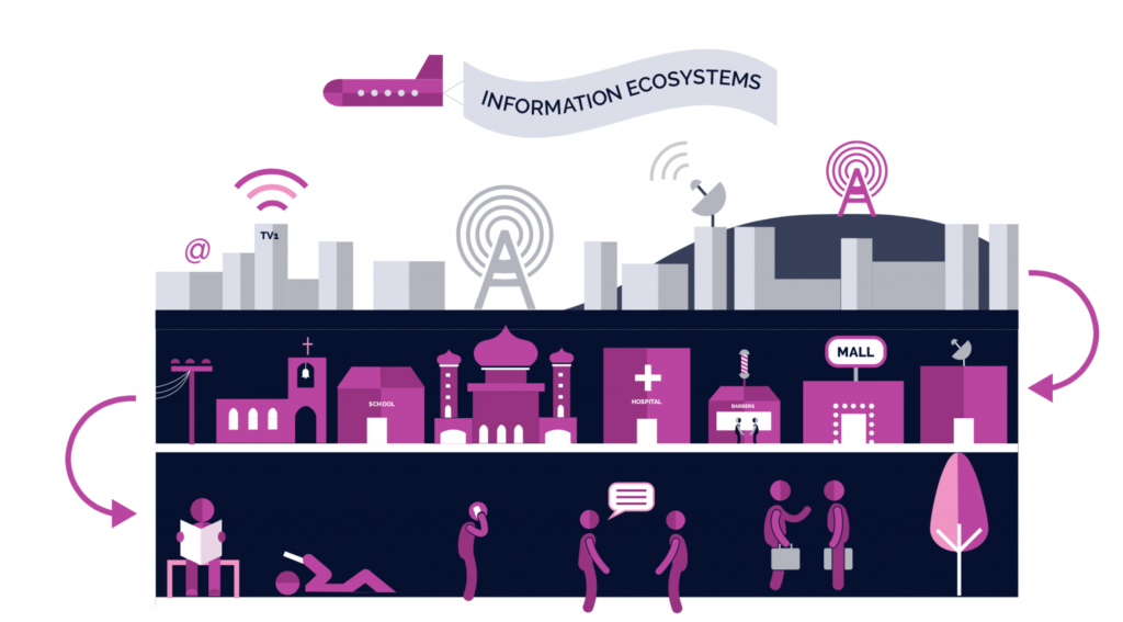 Resurgence unveils Information Ecosystem Mapping animation